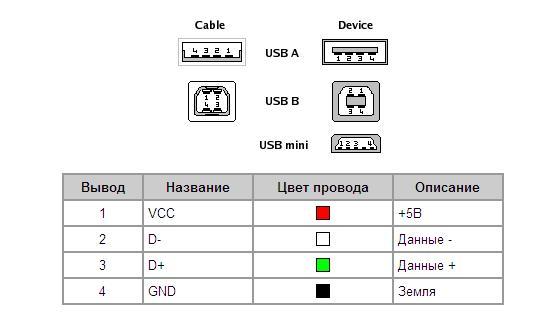 USB_miniUSB
